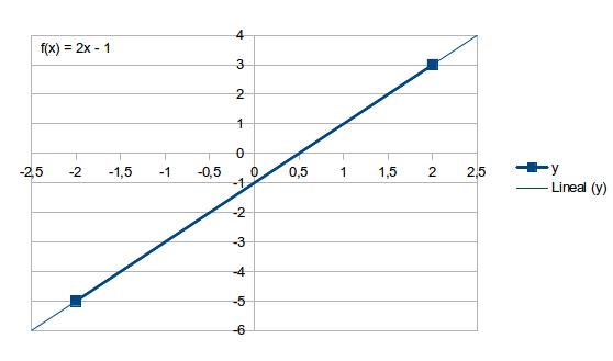 Cómo hallar la ecuación de una recta con hoja de cálculo – El blog ...