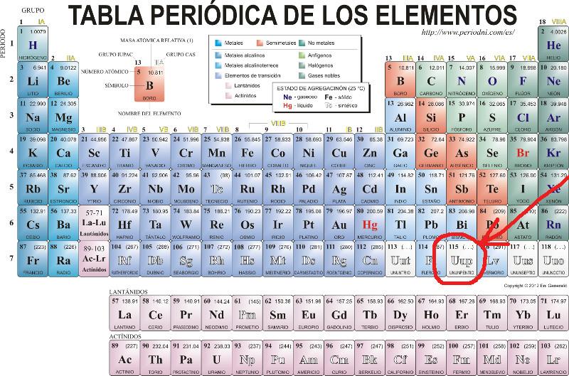 Un nuevo miembro en la familia el blog de un qumico ahora corresponde a la iupac decidir el nombre definitivo con el que ser conocido este elemento urtaz Choice Image